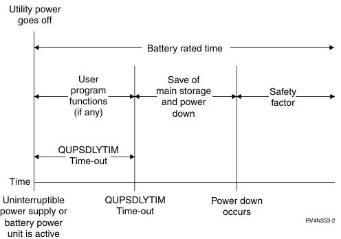12 آلارم وضعيت باتري ضعيف از یو پی اس | یو پی اس | باتری