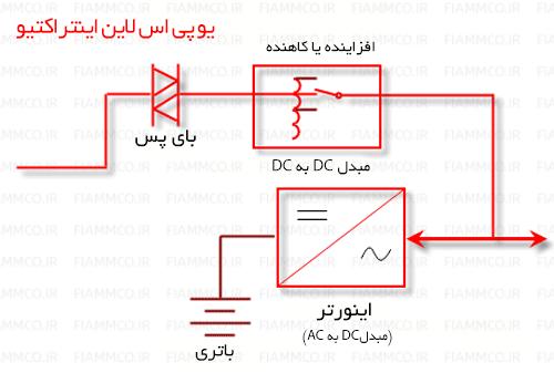 Line Interactive انواع یو پی اس | یو پی اس | باتری