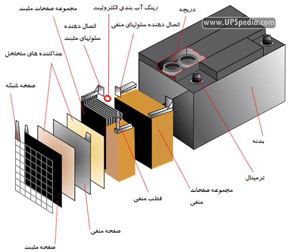 فروش باتری یو پی اس در سراب