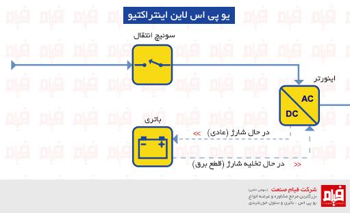 line interactive ups یو پی اس چیست؟ | یو پی اس | باتری