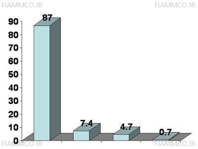 آمار انواع اختلالات برق در مدت یک ماه