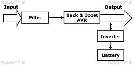 ساختار تکنولوژی Line-Interactive در حالت نرمال
