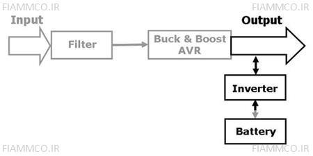 ساختار تکنولوژی Line-Interactive در حالت باتری