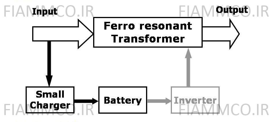 ساختار تکنولوژی Ferro Resonant در حالت نرمال