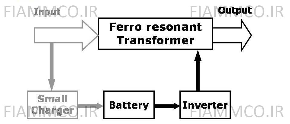 ساختار تکنولوژی Ferro Resonant در حالت باتری