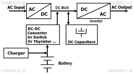 ساختار تکنولوژی Double Conversion