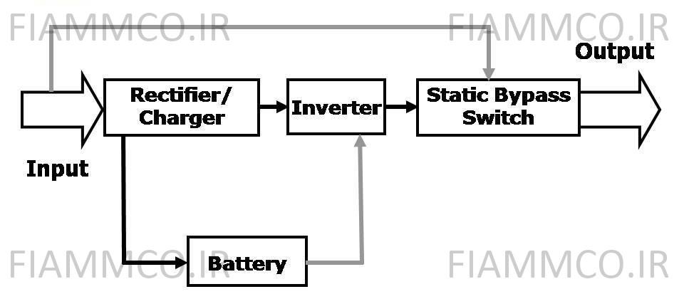ساختار تکنولوژی Double Conversion در حالت نرمال