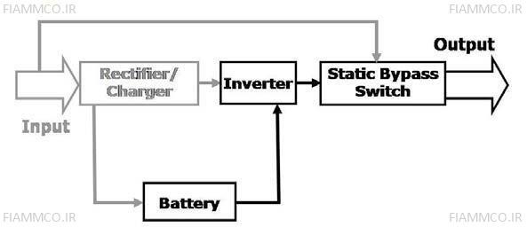 ساختار تکنولوژی Double Conversion در حالت باتری