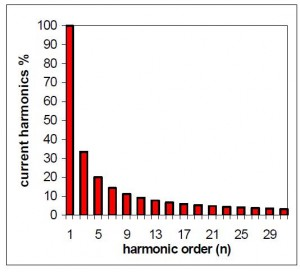 ماندههای هارمونیک رکتیفایر تریستور