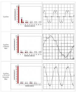 طیف و شکل موج رکتیفایر تریستور