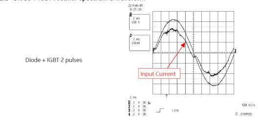 طیف و شکل موج رکتیفایر Diode+IGBT